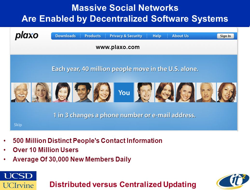 Massive Social Networks Are Enabled by Decentralized Software Systems 500 Million Distinct People s Contact Information Over 10 Million Users Average Of 30,000 New Members Daily Distributed versus Centralized Updating