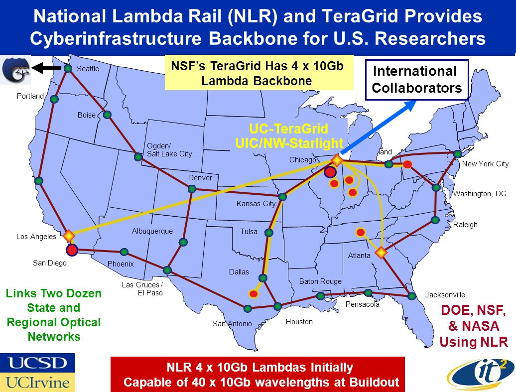 National Lambda Rail (NLR) and TeraGrid Provides Cyberinfrastructure Backbone for U.S.