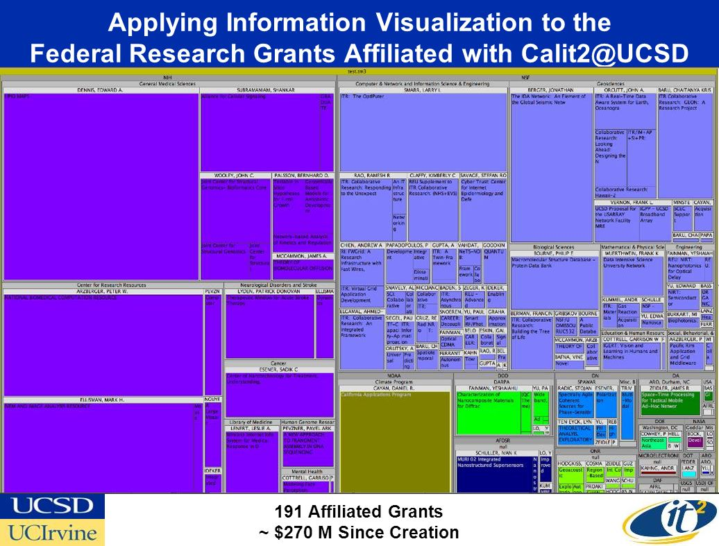Applying Information Visualization to the Federal Research Grants Affiliated with Calit2@UCSD 191 Affiliated Grants ~ $270 M Since Creation