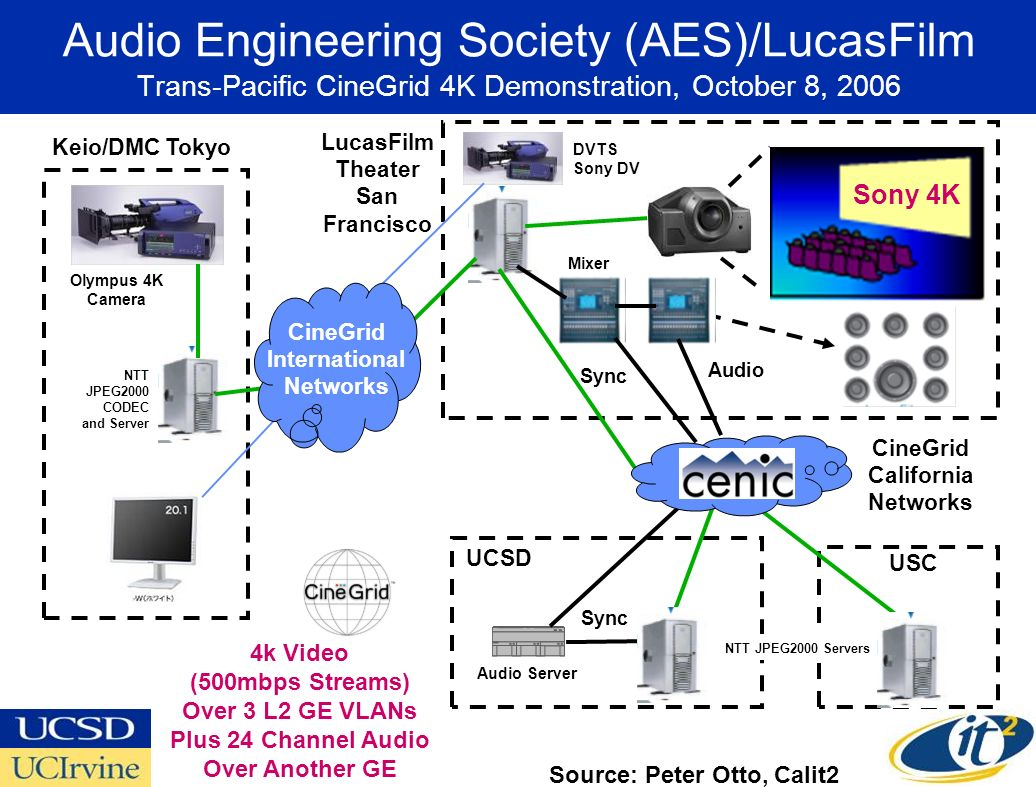 Audio Engineering Society (AES)/LucasFilm Trans-Pacific CineGrid 4K Demonstration, October 8, 2006 Keio/DMC Tokyo LucasFilm Theater San Francisco UCSD USC Sync NTT JPEG2000 Servers Sony 4K Audio CineGrid California Networks Audio Server Mixer Sync DVTS Sony DV NTT JPEG2000 CODEC and Server Olympus 4K Camera CineGrid International Networks 4k Video (500mbps Streams) Over 3 L2 GE VLANs Plus 24 Channel Audio Over Another GE Source: Peter Otto, Calit2