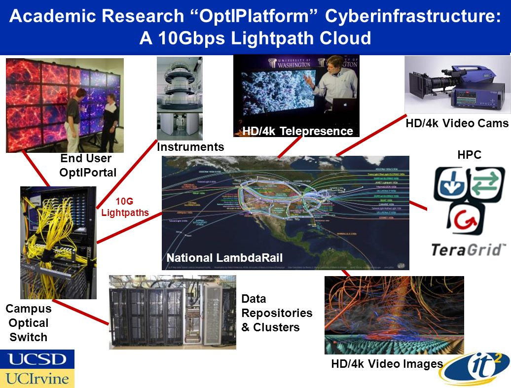 Academic Research OptIPlatform Cyberinfrastructure: A 10Gbps Lightpath Cloud National LambdaRail Campus Optical Switch Data Repositories & Clusters HPC HD/4k Video Images HD/4k Video Cams End User OptIPortal 10G Lightpaths HD/4k Telepresence Instruments