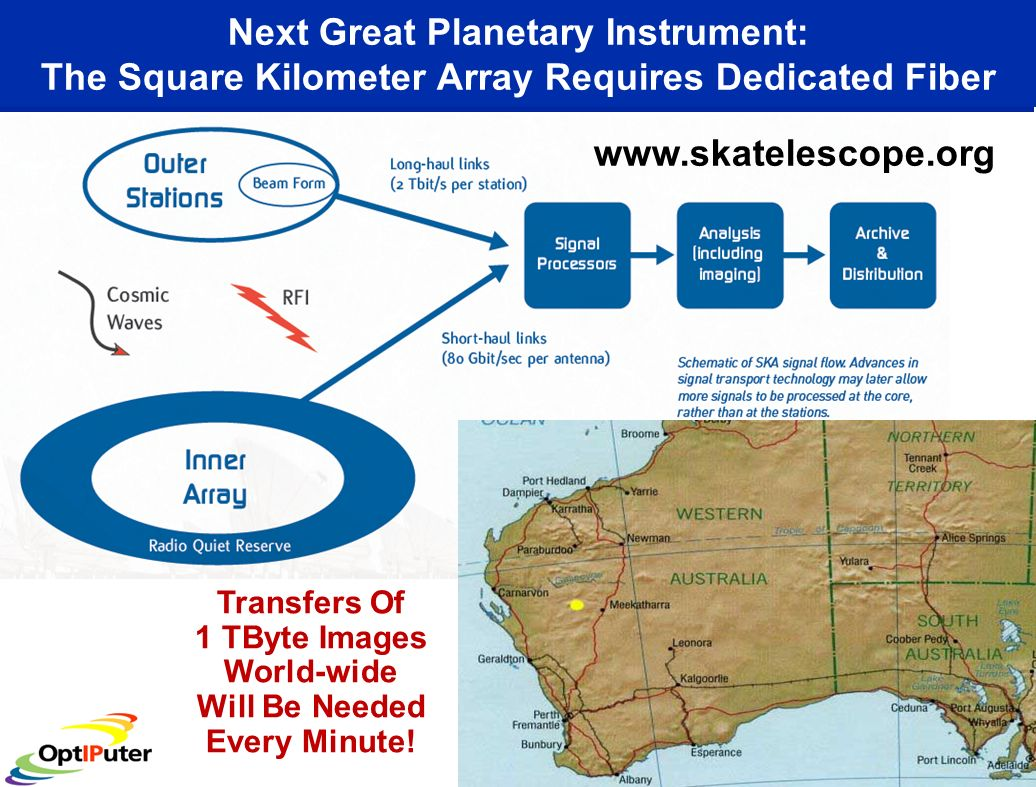 Next Great Planetary Instrument: The Square Kilometer Array Requires Dedicated Fiber Transfers Of 1 TByte Images World-wide Will Be Needed Every Minut