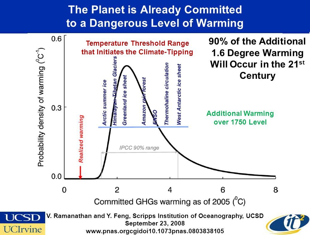 The Planet is Already Committed to a Dangerous Level of Warming Temperature Threshold Range that Initiates the Climate-Tipping V.