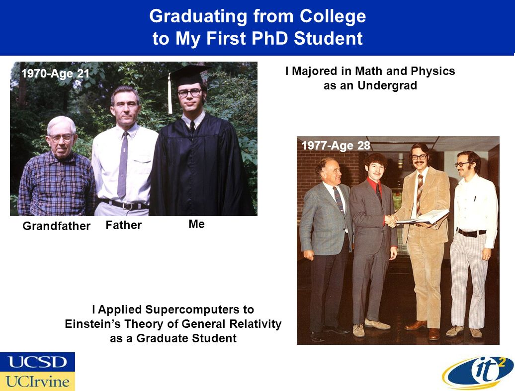 Graduating from College to My First PhD Student Grandfather Father Me 1970-Age Age 28 I Majored in Math and Physics as an Undergrad I Applied Supercomputers to Einsteins Theory of General Relativity as a Graduate Student