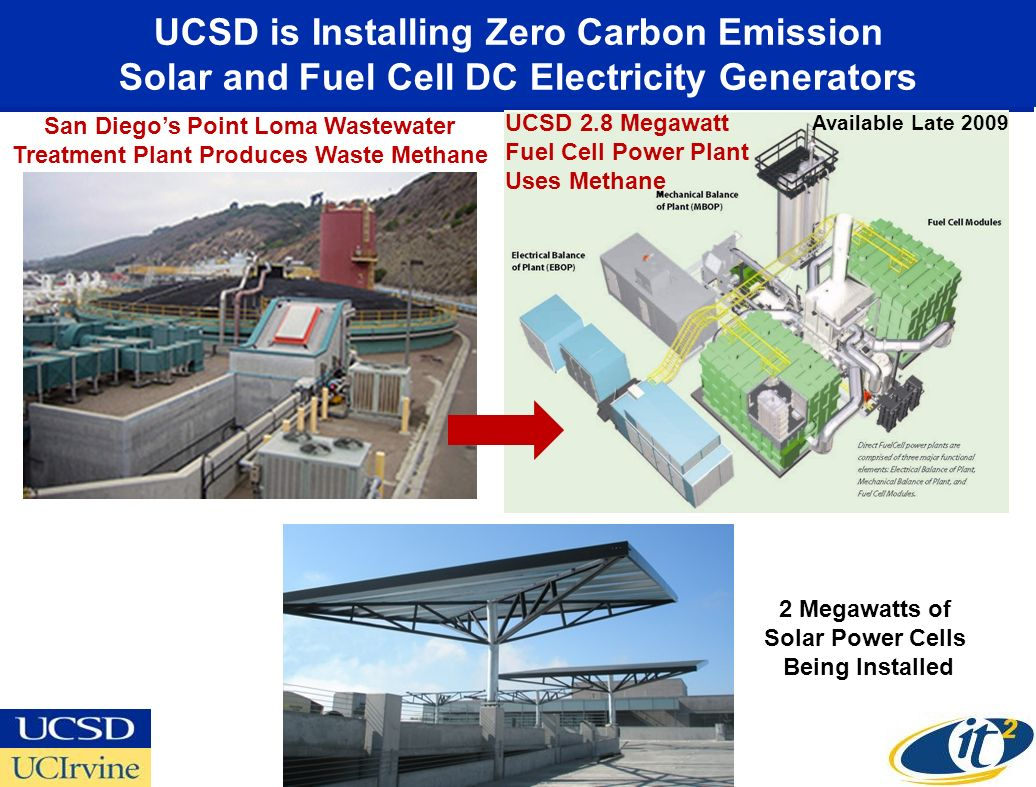 UCSD is Installing Zero Carbon Emission Solar and Fuel Cell DC Electricity Generators San Diegos Point Loma Wastewater Treatment Plant Produces Waste