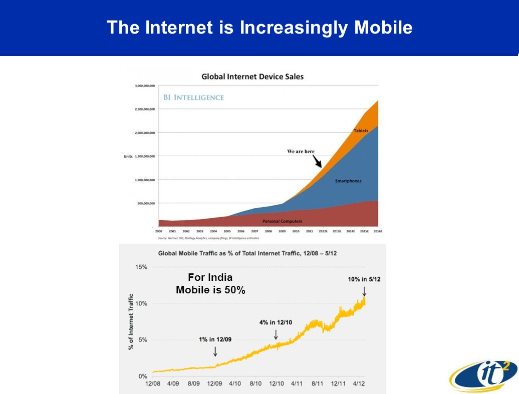 The Internet is Increasingly Mobile For India Mobile is 50%