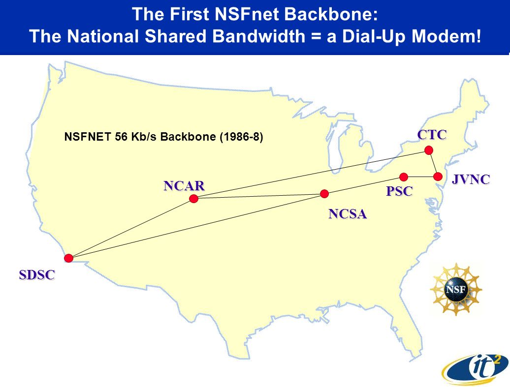 The First NSFnet Backbone: The National Shared Bandwidth = a Dial-Up Modem.