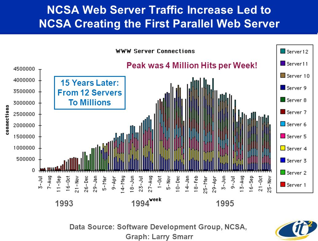 NCSA Web Server Traffic Increase Led to NCSA Creating the First Parallel Web Server 199319951994 Peak was 4 Million Hits per Week.