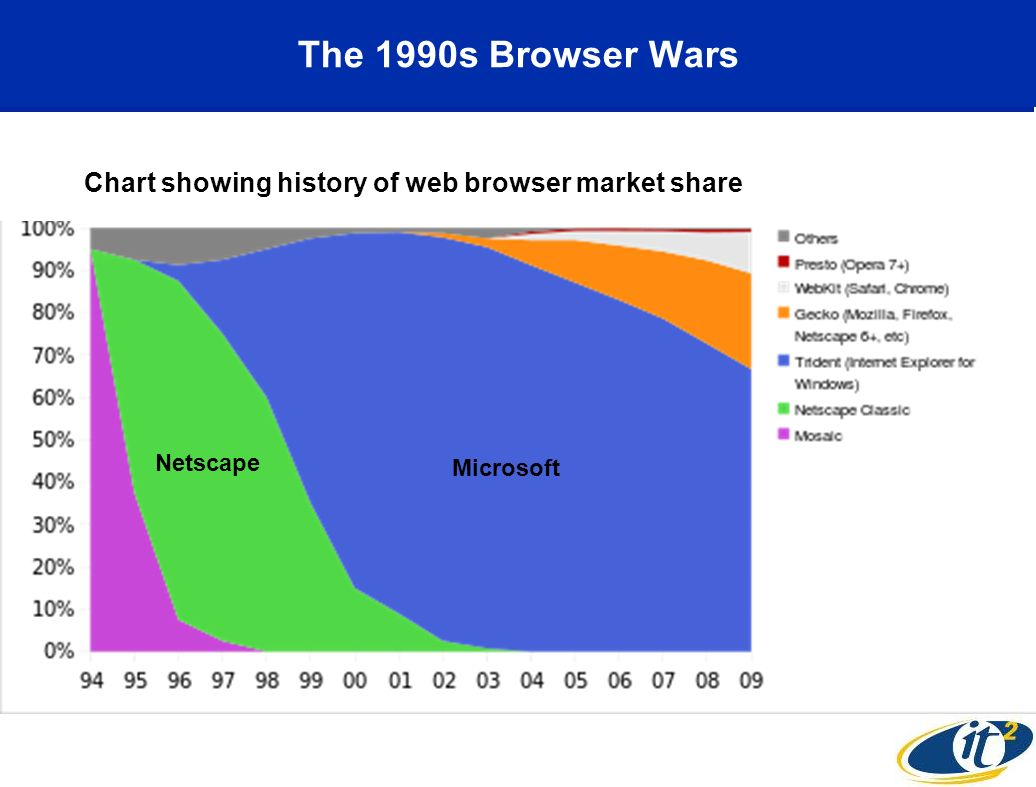 The 1990s Browser Wars Chart showing history of web browser market share Netscape Microsoft