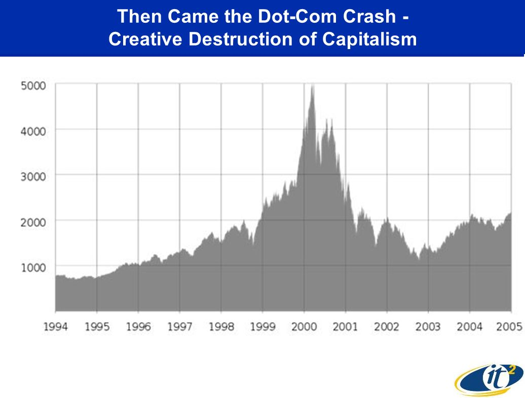 Then Came the Dot-Com Crash - Creative Destruction of Capitalism