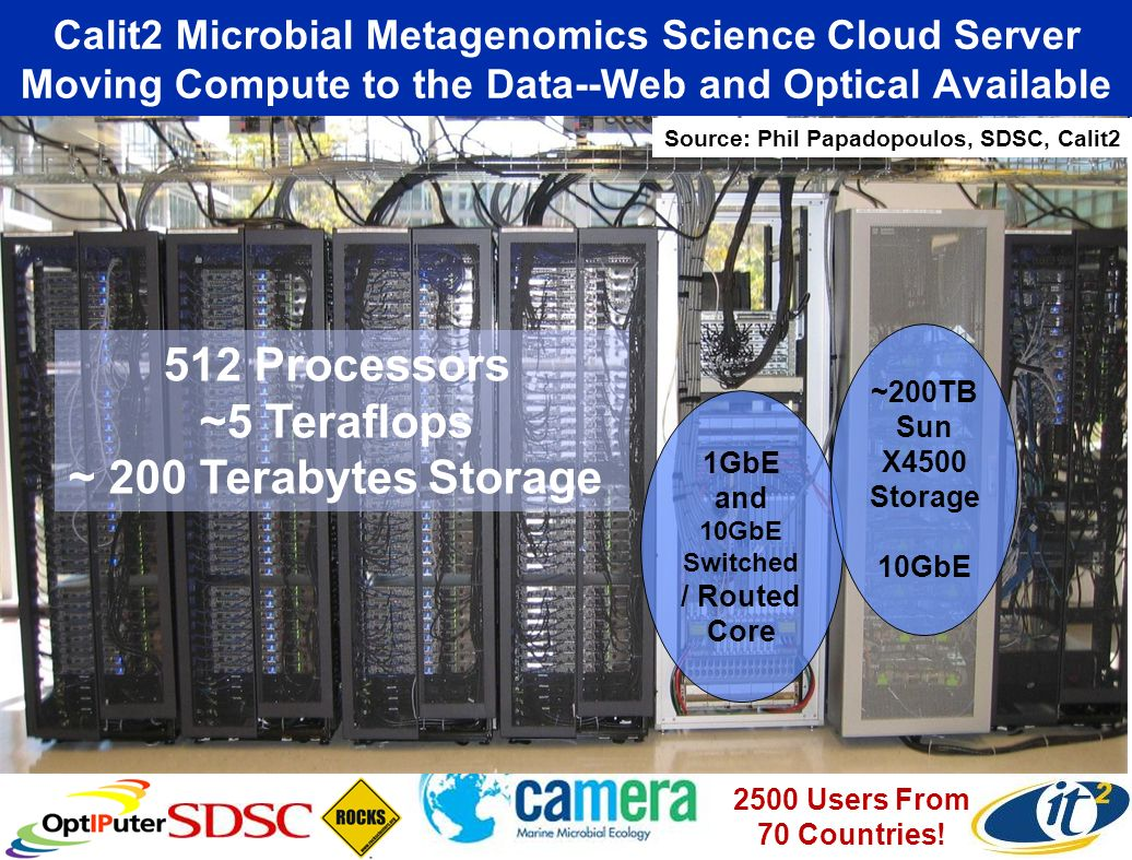 Calit2 Microbial Metagenomics Science Cloud Server Moving Compute to the Data--Web and Optical Available 512 Processors ~5 Teraflops ~ 200 Terabytes Storage 1GbE and 10GbE Switched / Routed Core ~200TB Sun X4500 Storage 10GbE Source: Phil Papadopoulos, SDSC, Calit2 2500 Users From 70 Countries!