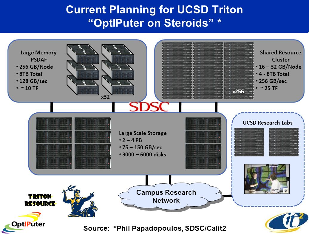 Triton Resource Current Planning for UCSD Triton OptIPuter on Steroids * Source: *Phil Papadopoulos, SDSC/Calit2