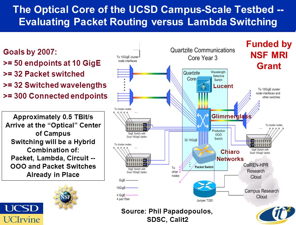 The Optical Core of the UCSD Campus-Scale Testbed -- Evaluating Packet Routing versus Lambda Switching Goals by 2007: >= 50 endpoints at 10 GigE >= 32 Packet switched >= 32 Switched wavelengths >= 300 Connected endpoints Approximately 0.5 TBit/s Arrive at the Optical Center of Campus Switching will be a Hybrid Combination of: Packet, Lambda, Circuit -- OOO and Packet Switches Already in Place Source: Phil Papadopoulos, SDSC, Calit2 Funded by NSF MRI Grant Lucent Glimmerglass Chiaro Networks