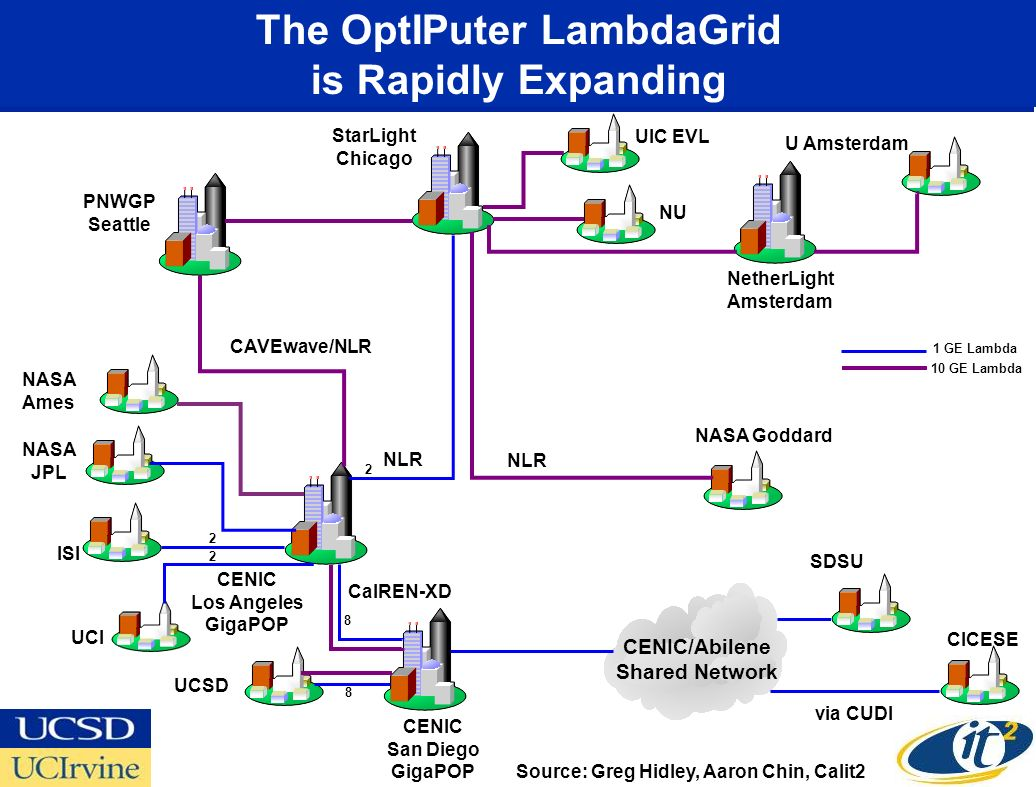 UCSD StarLight Chicago UIC EVL NU CENIC San Diego GigaPOP CalREN-XD 8 8 The OptIPuter LambdaGrid is Rapidly Expanding NetherLight Amsterdam U Amsterdam NASA Ames NASA Goddard NLR 2 SDSU CICESE via CUDI CENIC/Abilene Shared Network 1 GE Lambda 10 GE Lambda PNWGP Seattle CAVEwave/NLR NASA JPL ISI UCI CENIC Los Angeles GigaPOP 2 2 Source: Greg Hidley, Aaron Chin, Calit2