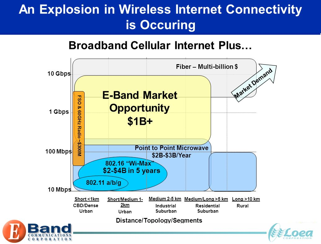 An Explosion in Wireless Internet Connectivity is Occuring Distance/Topology/Segments CBD/Dense Urban Industrial Suburban Residential Suburban Rural 10Gbps 1 Gbps 100 Mbps 10 Mbps Short <1km Short/Medium 1- 2km Medium 2-5 km Medium/Long >5 km Long >10 km 802.11 a/b/g Point to Point Microwave $2B-$3B/Year Fiber – Multi-billion $ E-Band Market Opportunity $1B+ Market Demand 802.16 Wi-Max FSO & 60GHz Radio ~$300M $2-$4B in 5 years Broadband Cellular Internet Plus…