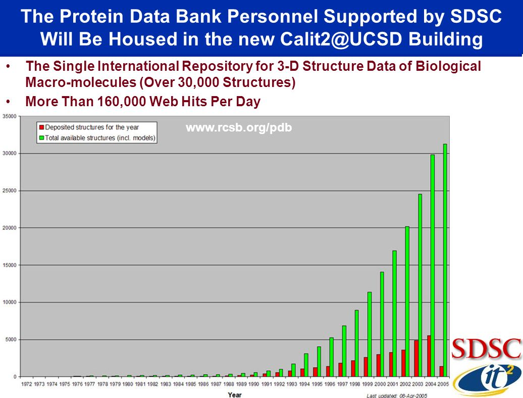 The Protein Data Bank Personnel Supported by SDSC Will Be Housed in the new Calit2@UCSD Building The Single International Repository for 3-D Structure Data of Biological Macro-molecules (Over 30,000 Structures) More Than 160,000 Web Hits Per Day www.rcsb.org/pdb