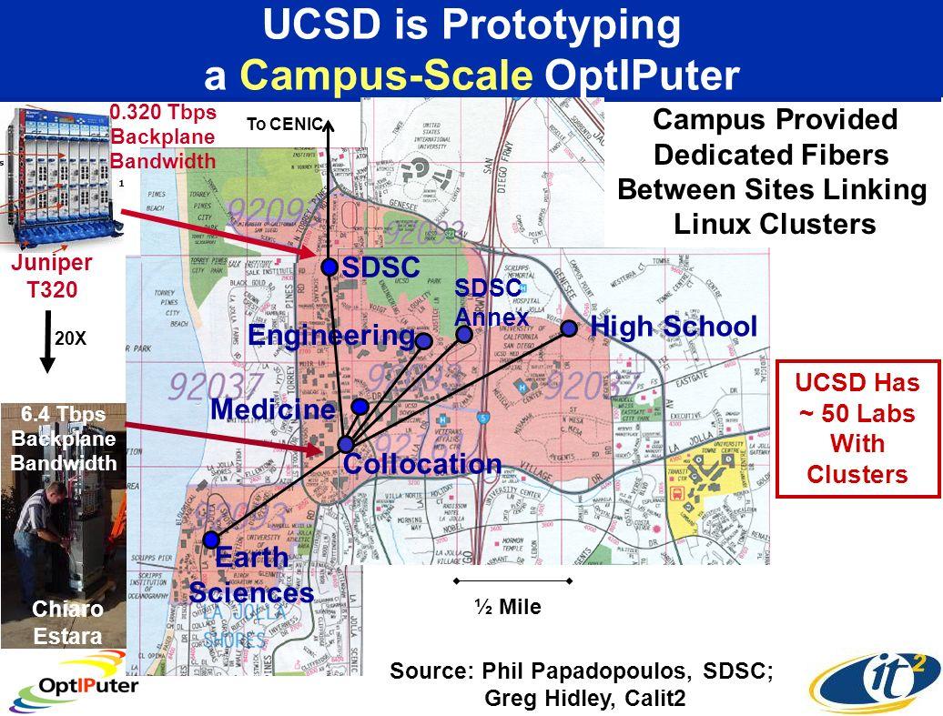 ½ Mile SIO SDSC CRCA Phys.