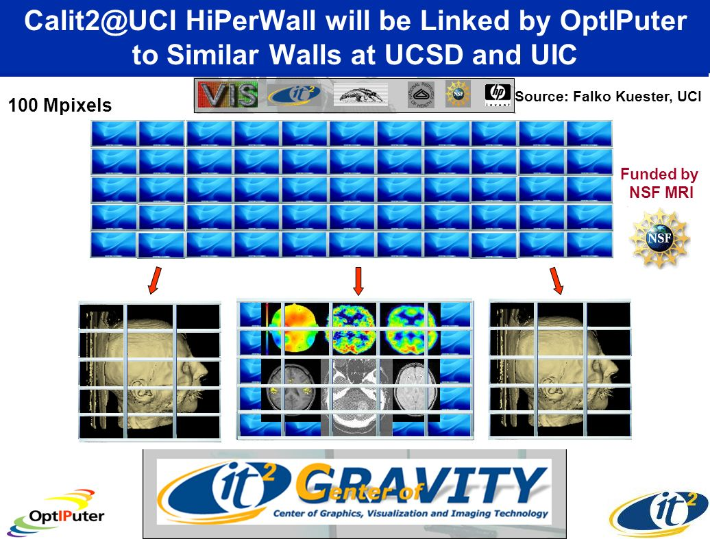 Calit2@UCI HiPerWall will be Linked by OptIPuter to Similar Walls at UCSD and UIC Source: Falko Kuester, UCI Funded by NSF MRI 100 Mpixels