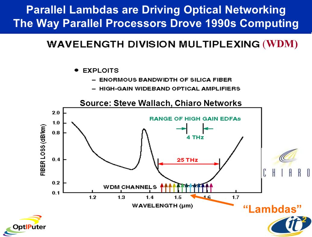 Parallel Lambdas are Driving Optical Networking The Way Parallel Processors Drove 1990s Computing (WDM) Source: Steve Wallach, Chiaro Networks Lambdas