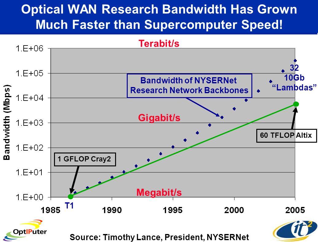 Optical WAN Research Bandwidth Has Grown Much Faster than Supercomputer Speed.