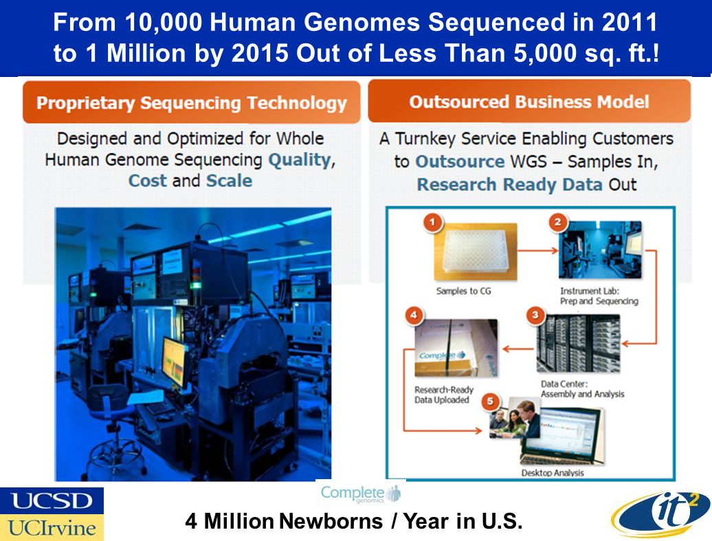 From 10,000 Human Genomes Sequenced in 2011 to 1 Million by 2015 Out of Less Than 5,000 sq.