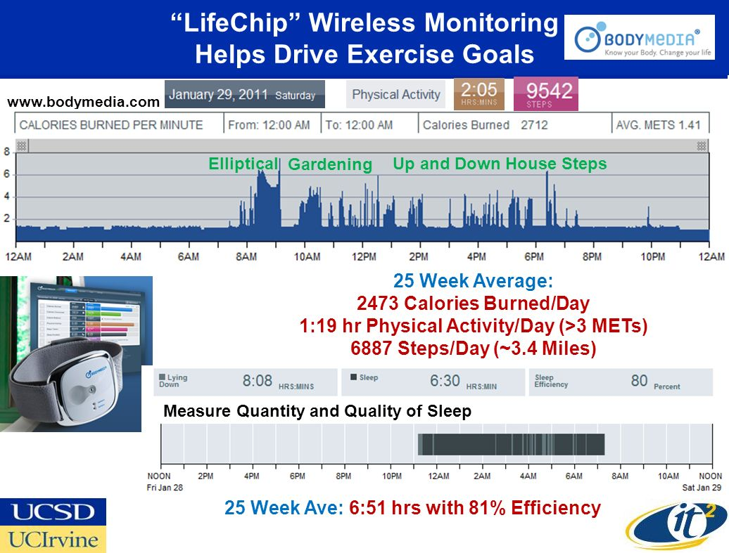 LifeChip Wireless Monitoring Helps Drive Exercise Goals 25 Week Average: 2473 Calories Burned/Day 1:19 hr Physical Activity/Day (>3 METs) 6887 Steps/Day (~3.4 Miles) 25 Week Ave: 6:51 hrs with 81% Efficiency www.bodymedia.com Elliptical Gardening Up and Down House Steps Measure Quantity and Quality of Sleep