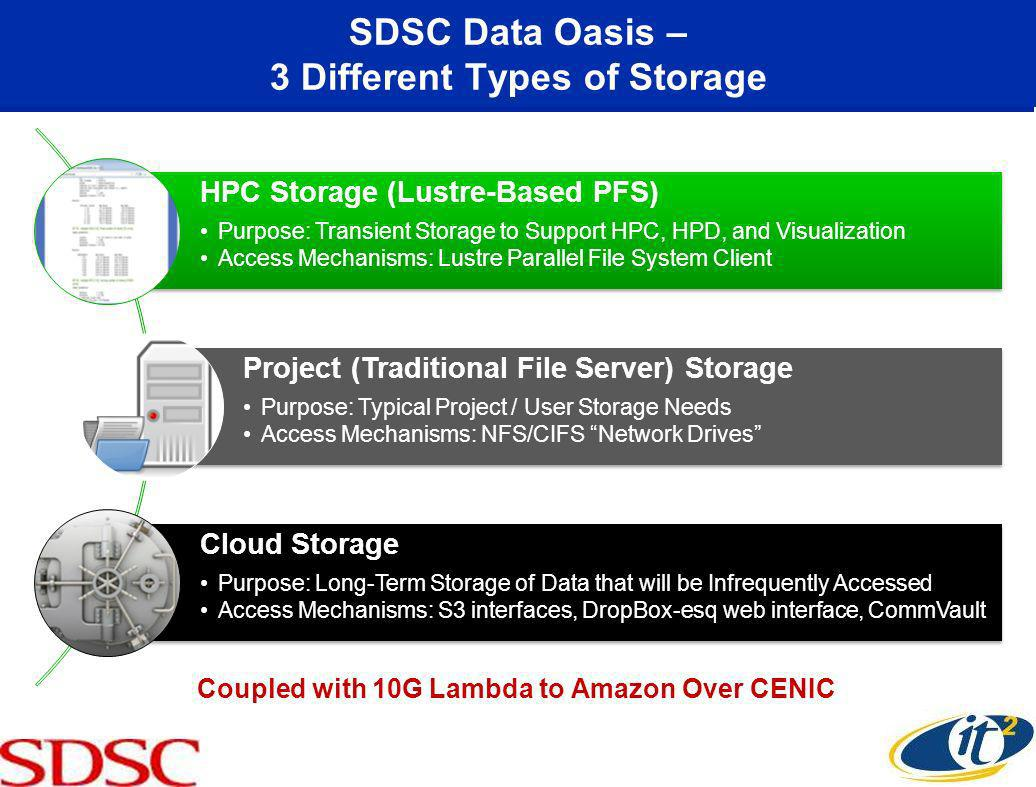 SDSC Data Oasis – 3 Different Types of Storage HPC Storage (Lustre-Based PFS) Purpose: Transient Storage to Support HPC, HPD, and Visualization Access Mechanisms: Lustre Parallel File System Client Project (Traditional File Server) Storage Purpose: Typical Project / User Storage Needs Access Mechanisms: NFS/CIFS Network Drives Cloud Storage Purpose: Long-Term Storage of Data that will be Infrequently Accessed Access Mechanisms: S3 interfaces, DropBox-esq web interface, CommVault Coupled with 10G Lambda to Amazon Over CENIC