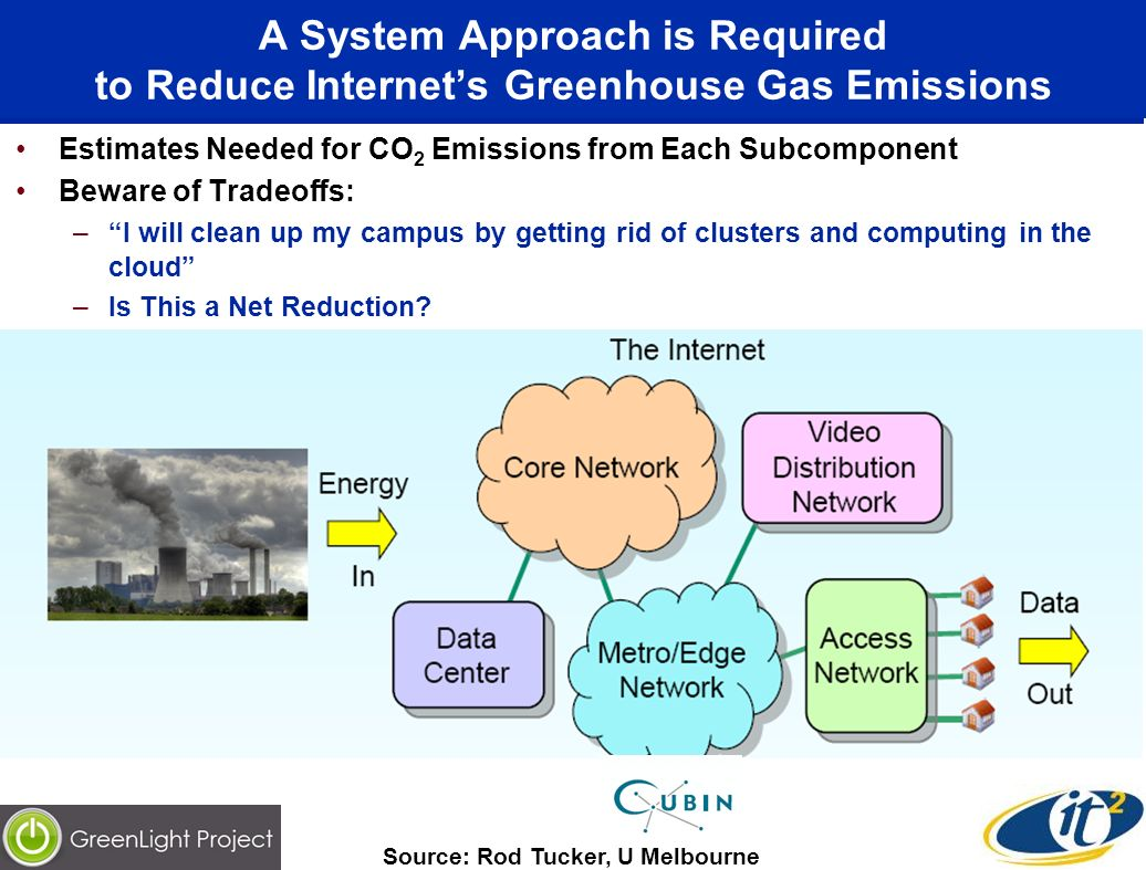 A System Approach is Required to Reduce Internets Greenhouse Gas Emissions Estimates Needed for CO 2 Emissions from Each Subcomponent Beware of Tradeoffs: –I will clean up my campus by getting rid of clusters and computing in the cloud –Is This a Net Reduction.
