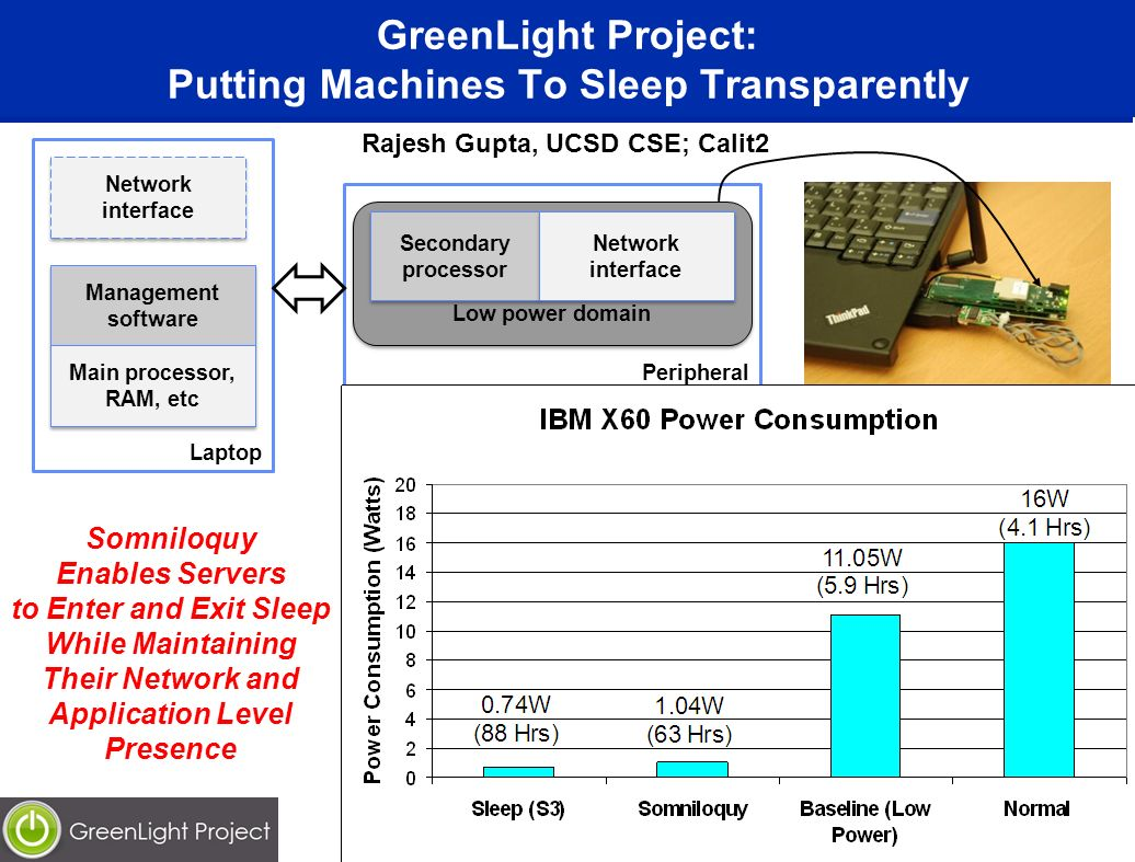 GreenLight Project: Putting Machines To Sleep Transparently 26 Peripheral Laptop Low power domain Network interface Secondary processor Network interface Management software Management software Main processor, RAM, etc Main processor, RAM, etc Somniloquy Enables Servers to Enter and Exit Sleep While Maintaining Their Network and Application Level Presence Rajesh Gupta, UCSD CSE; Calit2