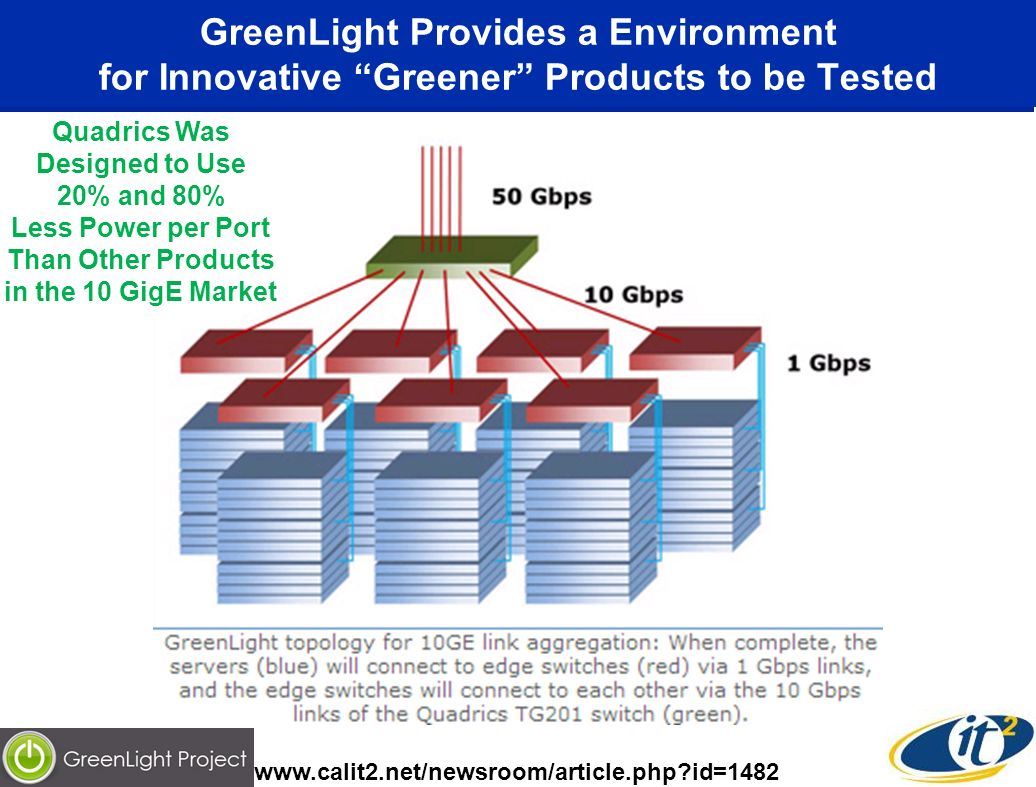 GreenLight Provides a Environment for Innovative Greener Products to be Tested www.calit2.net/newsroom/article.php id=1482 Quadrics Was Designed to Use 20% and 80% Less Power per Port Than Other Products in the 10 GigE Market