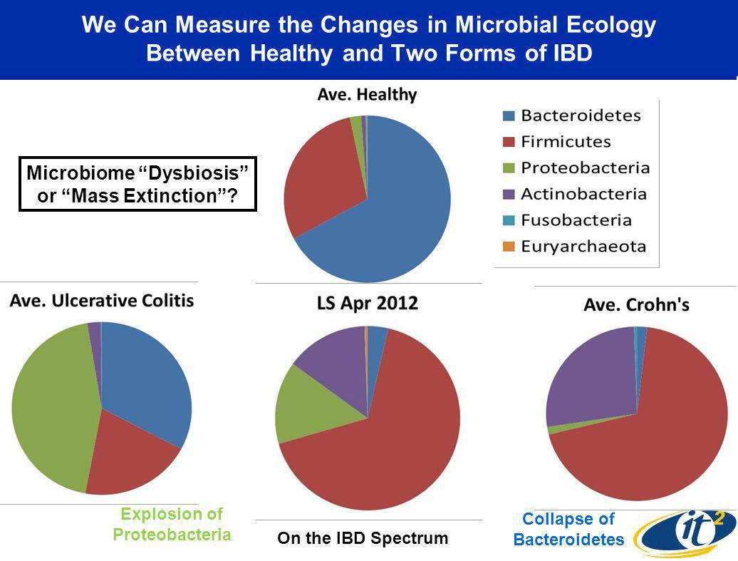 We Can Measure the Changes in Microbial Ecology Between Healthy and Two Forms of IBD Collapse of Bacteroidetes Explosion of Proteobacteria Microbiome Dysbiosis or Mass Extinction.