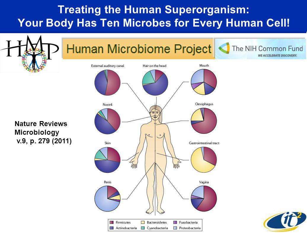 Treating the Human Superorganism: Your Body Has Ten Microbes for Every Human Cell.