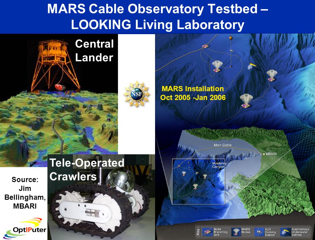 Using NASAs World Wind to Integrate Ocean Observing Data Sets Source: Ed Lazowska, Keith Grochow, UWash SDSU and SDSC are Increasing the WW Data Access Bandwidth SDSC will be Serving as a National Data Repository for WW Datasets
