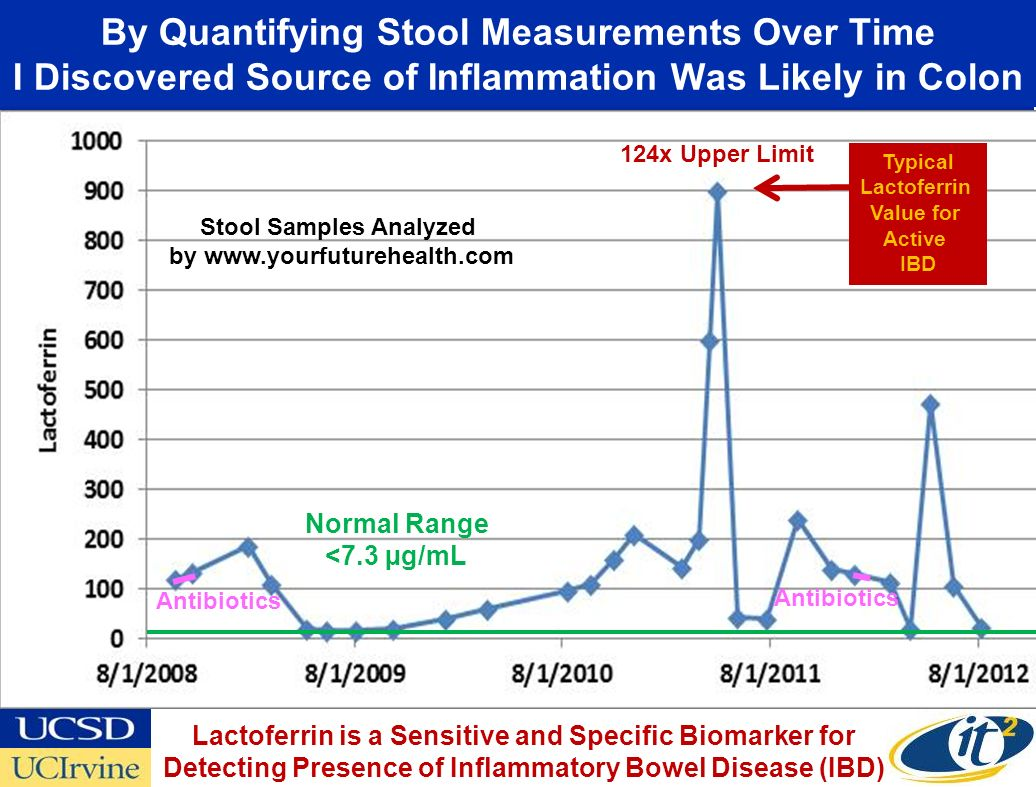 By Quantifying Stool Measurements Over Time I Discovered Source of Inflammation Was Likely in Colon Normal Range <7.3 µg/mL 124x Upper Limit Typical Lactoferrin Value for Active IBD Lactoferrin is a Sensitive and Specific Biomarker for Detecting Presence of Inflammatory Bowel Disease (IBD) Stool Samples Analyzed by www.yourfuturehealth.com Antibiotics