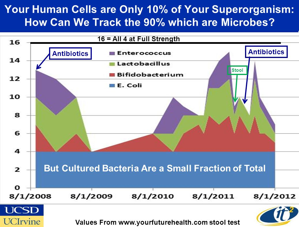 Your Human Cells are Only 10% of Your Superorganism: How Can We Track the 90% which are Microbes.