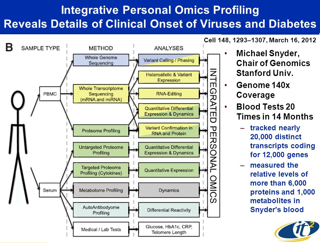 Integrative Personal Omics Profiling Reveals Details of Clinical Onset of Viruses and Diabetes Michael Snyder, Chair of Genomics Stanford Univ.