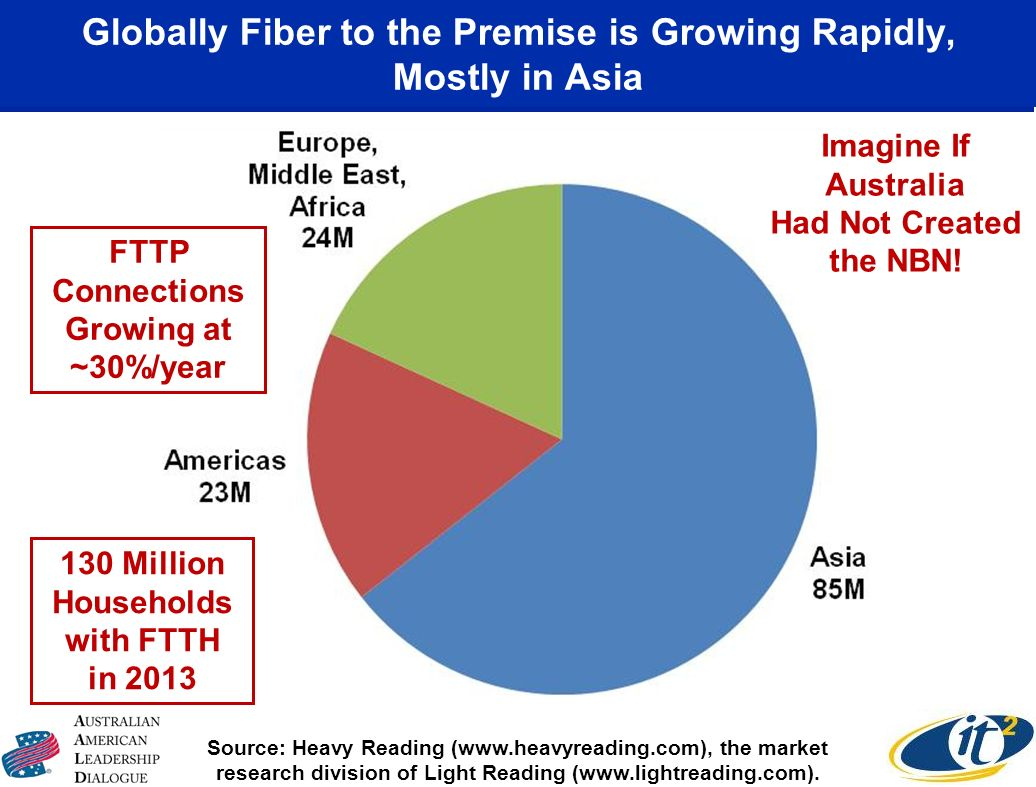 Globally Fiber to the Premise is Growing Rapidly, Mostly in Asia Source: Heavy Reading (  the market research division of Light Reading (