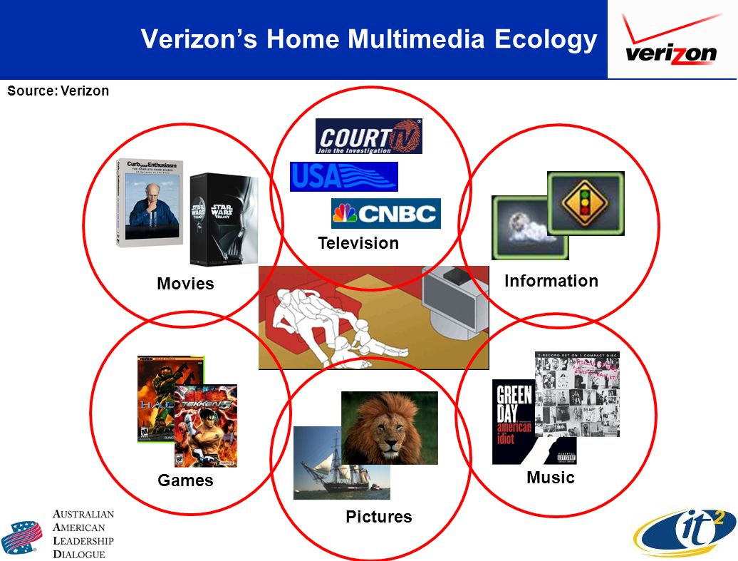 Verizons Home Multimedia Ecology Movies Music Games Television Information Pictures Source: Verizon