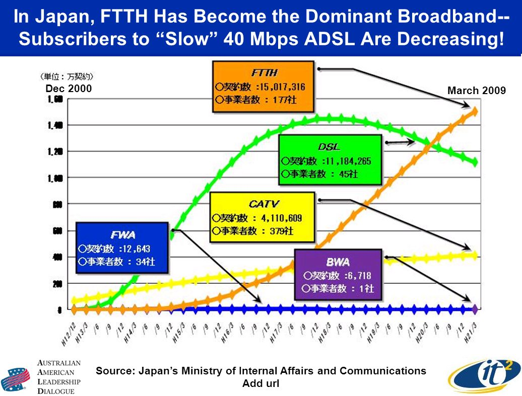 In Japan, FTTH Has Become the Dominant Broadband-- Subscribers to Slow 40 Mbps ADSL Are Decreasing.