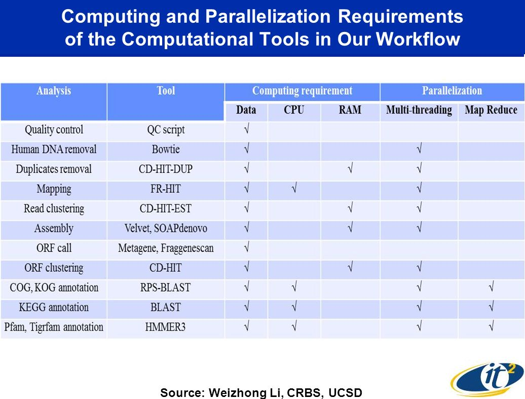 Computing and Parallelization Requirements of the Computational Tools in Our Workflow Source: Weizhong Li, CRBS, UCSD