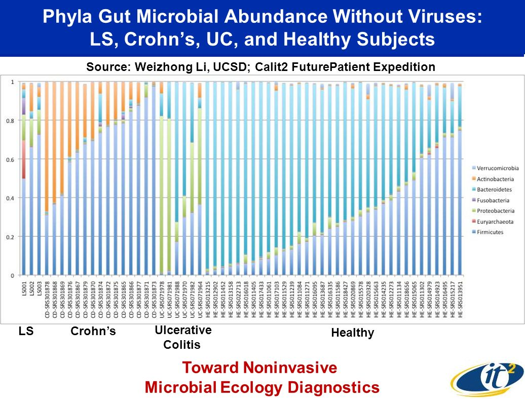 Phyla Gut Microbial Abundance Without Viruses: LS, Crohns, UC, and Healthy Subjects Crohns Ulcerative Colitis Healthy LS Toward Noninvasive Microbial Ecology Diagnostics Source: Weizhong Li, UCSD; Calit2 FuturePatient Expedition