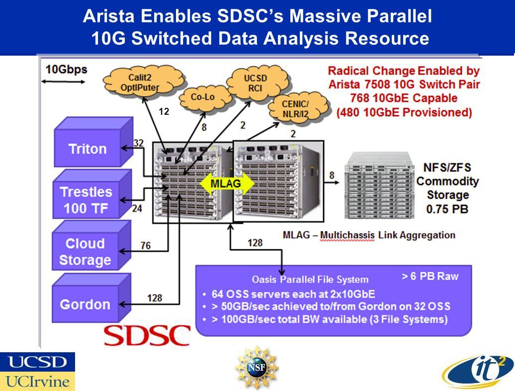 Arista Enables SDSCs Massive Parallel 10G Switched Data Analysis Resource 12