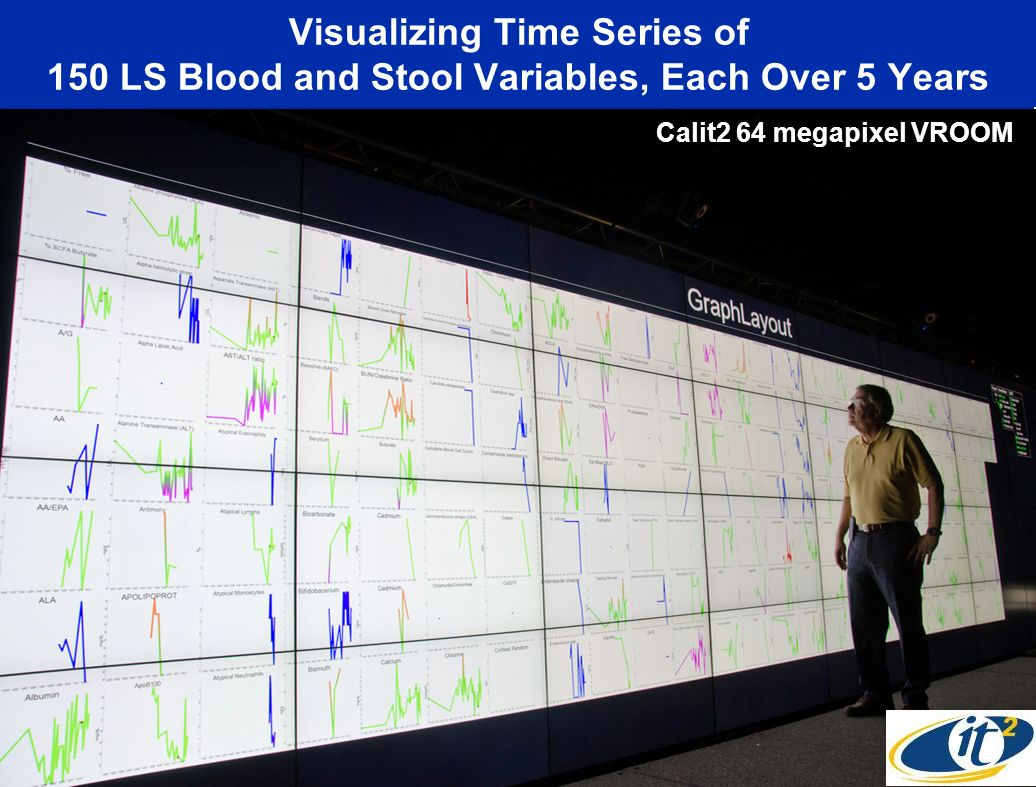Visualizing Time Series of 150 LS Blood and Stool Variables, Each Over 5 Years Calit2 64 megapixel VROOM