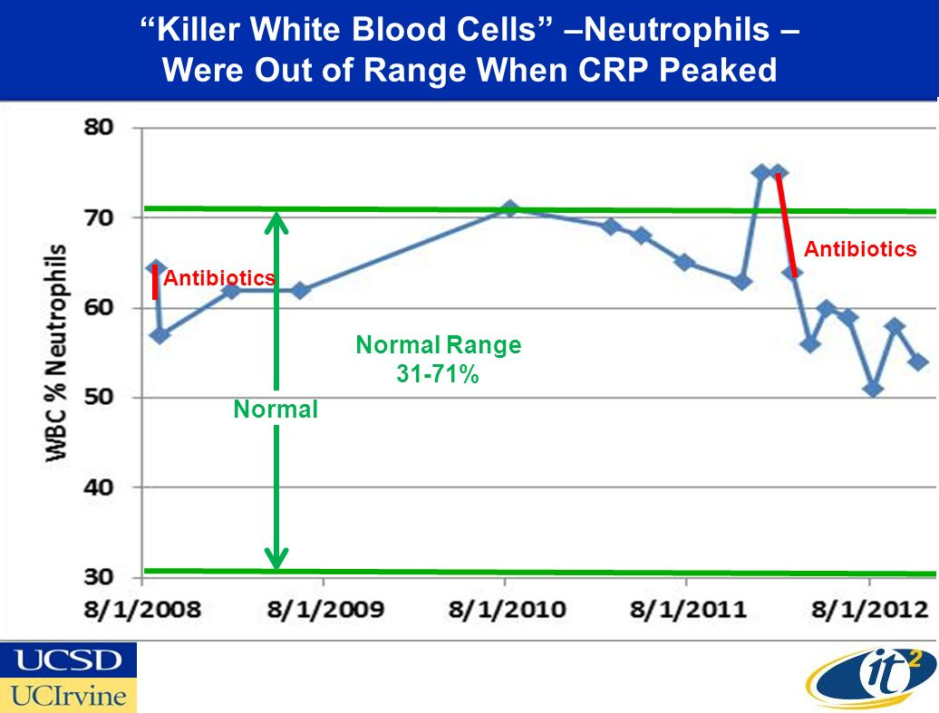Killer White Blood Cells –Neutrophils – Were Out of Range When CRP Peaked Normal Normal Range 31-71% Antibiotics