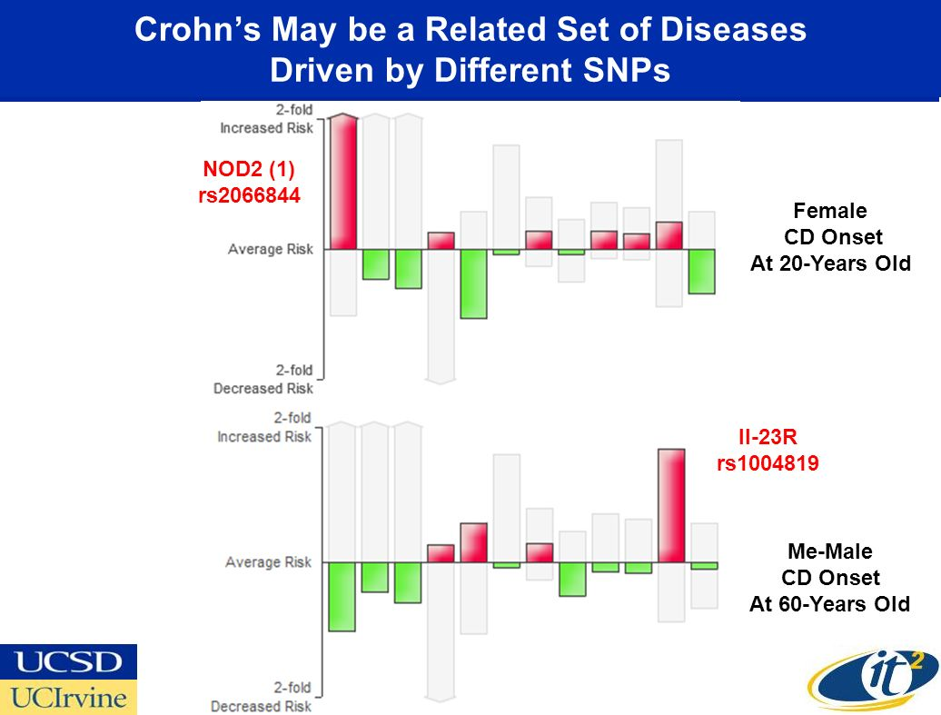 Crohns May be a Related Set of Diseases Driven by Different SNPs Me-Male CD Onset At 60-Years Old Female CD Onset At 20-Years Old NOD2 (1) rs2066844 Il-23R rs1004819