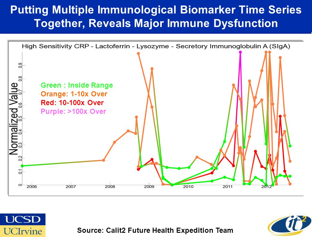 Putting Multiple Immunological Biomarker Time Series Together, Reveals Major Immune Dysfunction Green : Inside Range Orange: 1-10x Over Red: 10-100x Over Purple: >100x Over Source: Calit2 Future Health Expedition Team