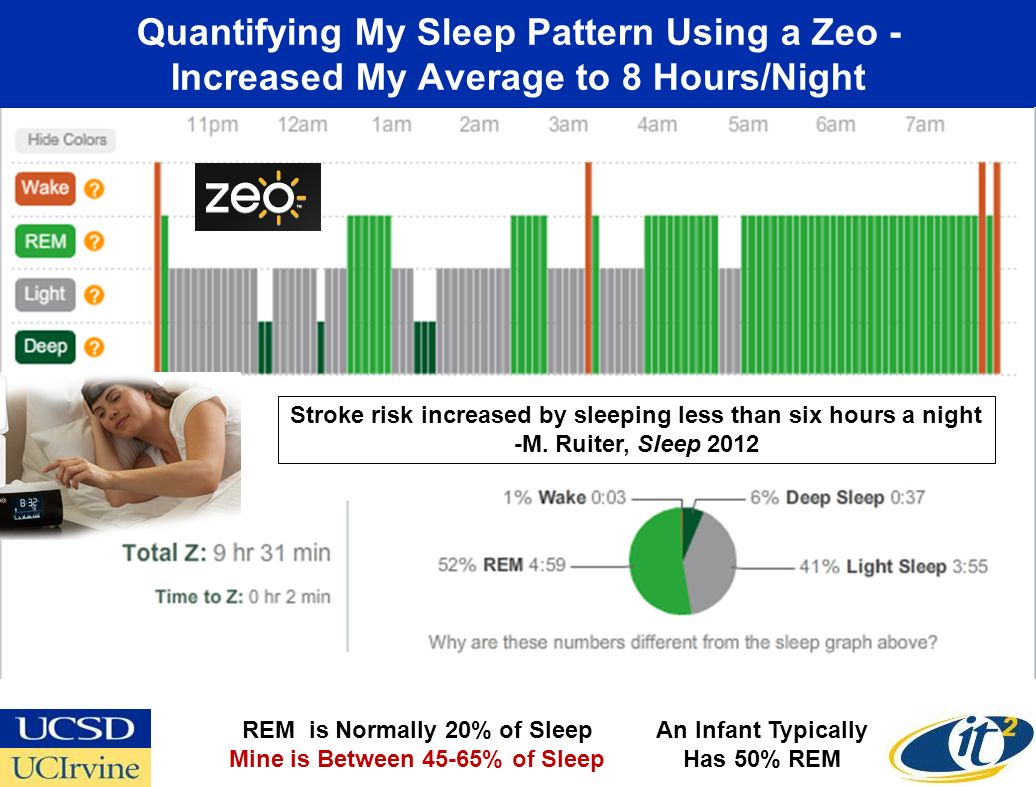 Quantifying My Sleep Pattern Using a Zeo - Increased My Average to 8 Hours/Night REM is Normally 20% of Sleep Mine is Between 45-65% of Sleep An Infant Typically Has 50% REM Stroke risk increased by sleeping less than six hours a night -M.