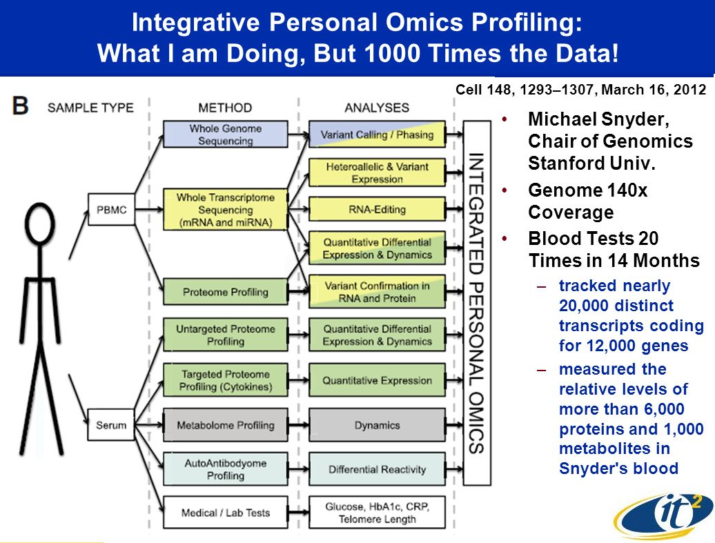 Integrative Personal Omics Profiling: What I am Doing, But 1000 Times the Data.