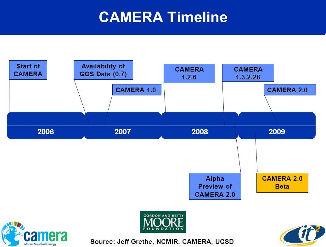 CAMERA Timeline 2006200720082009 Alpha Preview of CAMERA 2.0 CAMERA 1.3.2.28 CAMERA 2.0 CAMERA 2.0 Beta Start of CAMERA Availability of GOS Data (0.7)