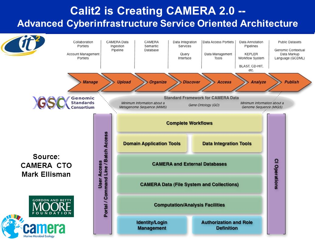 Calit2 is Creating CAMERA 2.0 -- Advanced Cyberinfrastructure Service Oriented Architecture Source: CAMERA CTO Mark Ellisman